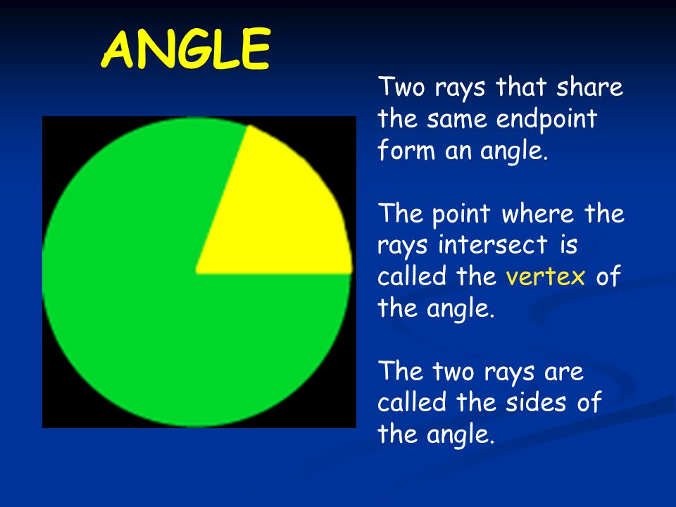 ANGLE Two rays that share the same endpoint form an angle.