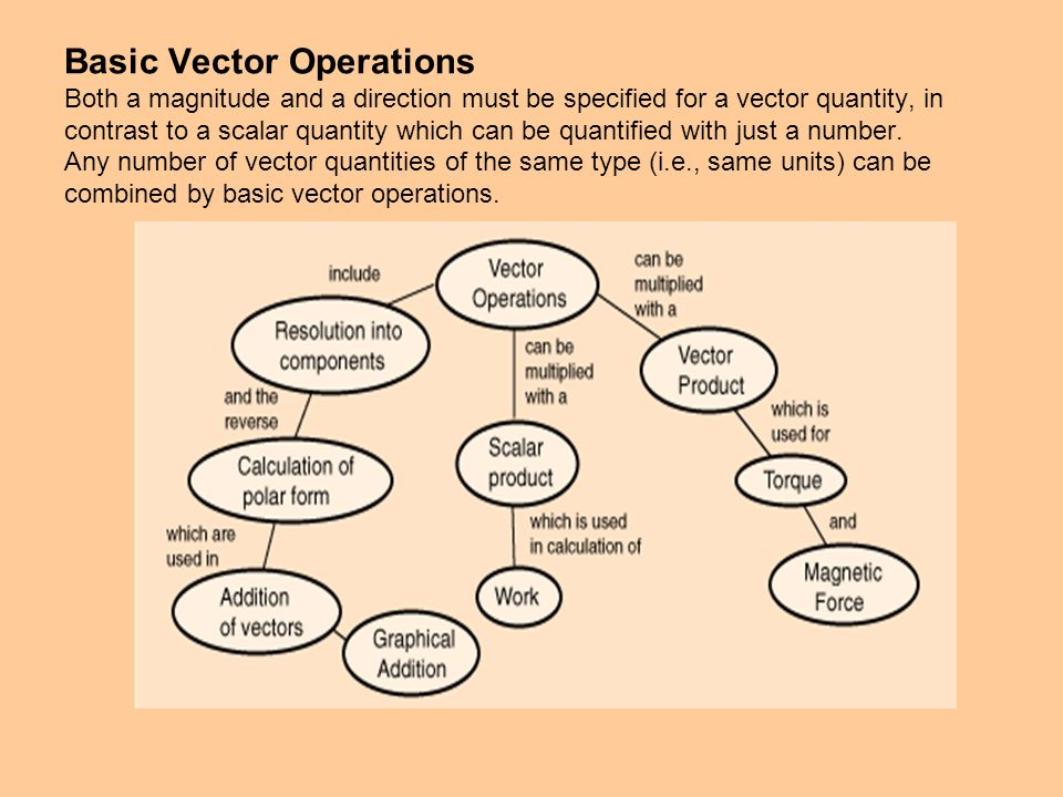 Basic Vector Operations Both a magnitude and a direction must be specified for a vector quantity, in contrast to a scalar quantity which can be quantified with just a number.