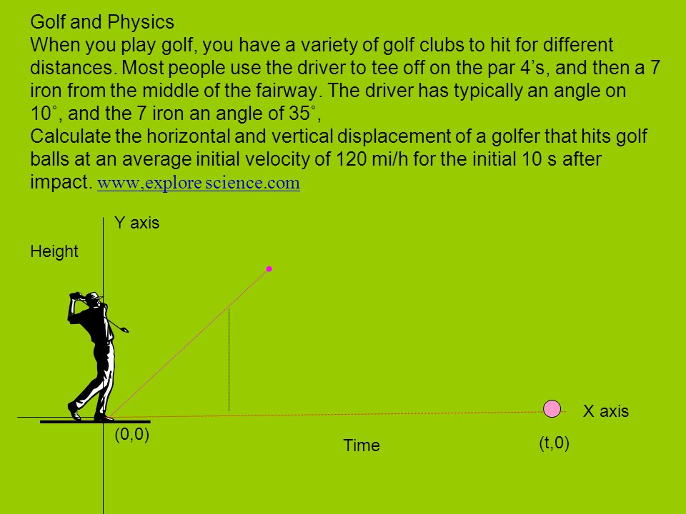 Golf and Physics When you play golf, you have a variety of golf clubs to hit for different distances. Most people use the driver to tee off on the par 4's, and then a 7 iron from the middle of the fairway. The driver has typically an angle on 10˚, and the 7 iron an angle of 35˚, Calculate the horizontal and vertical displacement of a golfer that hits golf balls at an average initial velocity of 120 mi/h for the initial 10 s after impact. www,explore science.com