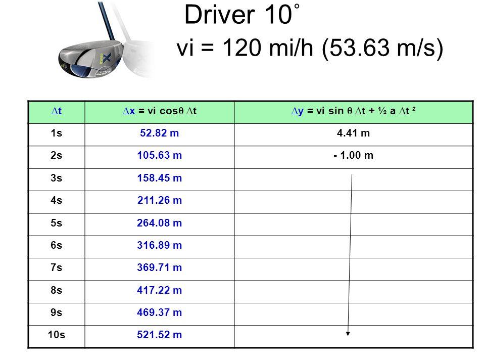 Driver 10˚ vi = 120 mi/h (53.63 m/s) ∆t ∆x = vi cosθ ∆t