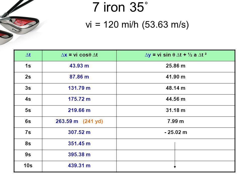 7 iron 35˚ vi = 120 mi/h (53.63 m/s) ∆t ∆x = vi cosθ ∆t