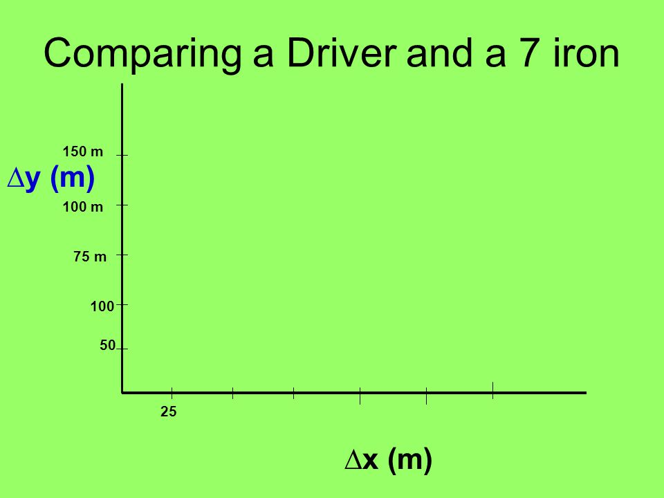 Comparing a Driver and a 7 iron