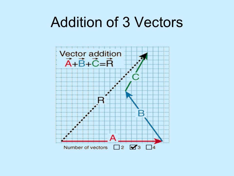 Addition of 3 Vectors