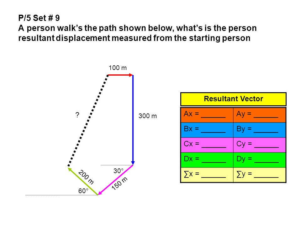 P/5 Set # 9 A person walk's the path shown below, what's is the person resultant displacement measured from the starting person