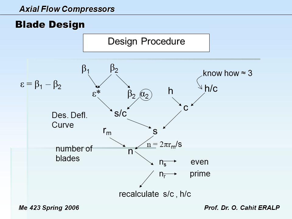 Blade Design β2 α2 β1 ε = β1 – β2 β2 ε* s/c s c h h/c rm n