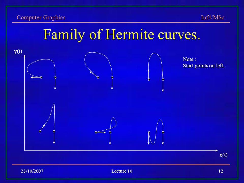 Family of Hermite curves.