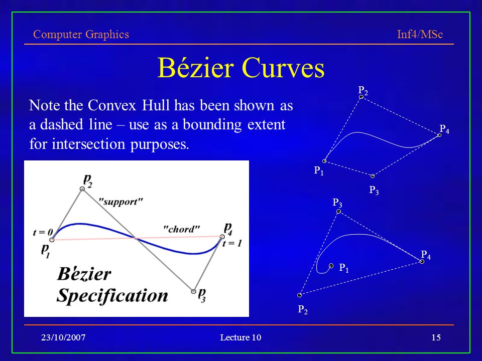 Bézier Curves P2. Note the Convex Hull has been shown as a dashed line – use as a bounding extent for intersection purposes.