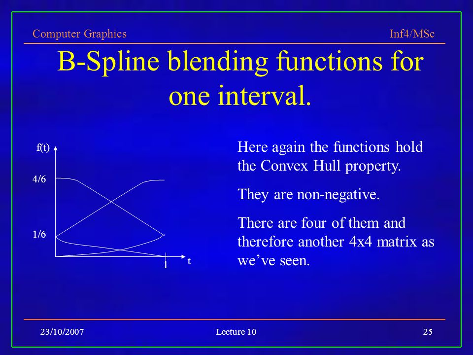 B-Spline blending functions for one interval.
