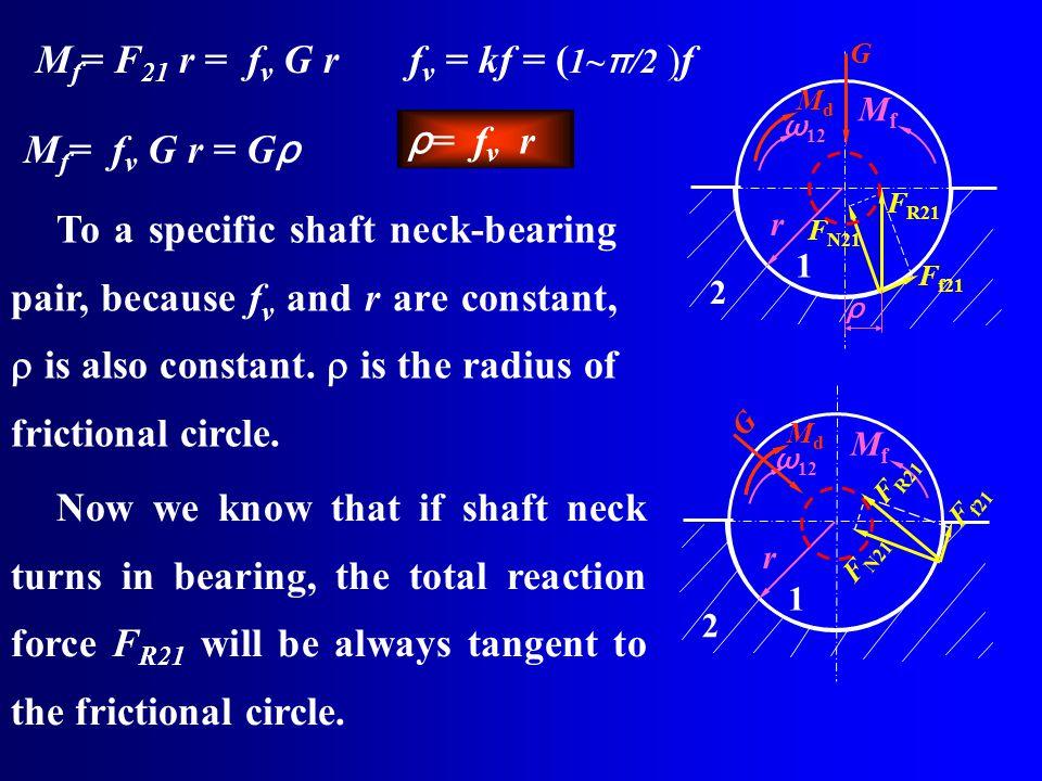 Mf= F21 r = fv G r fv = kf = (1~π/2 )f