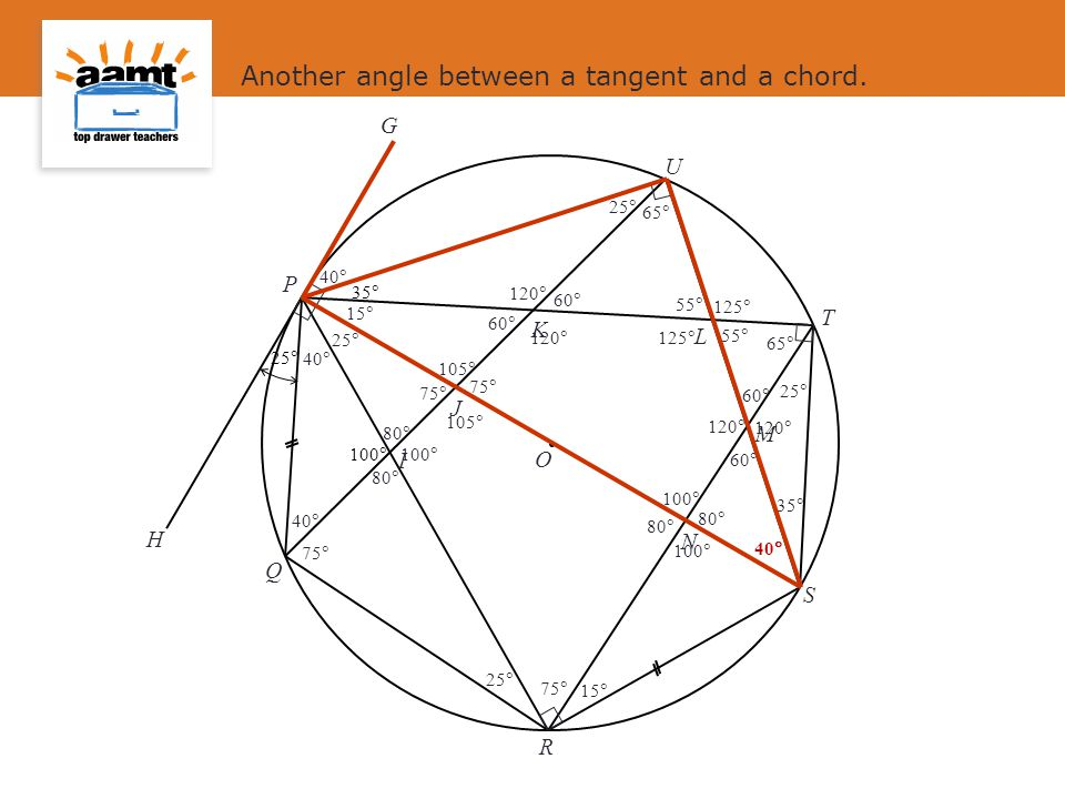 Another angle between a tangent and a chord.