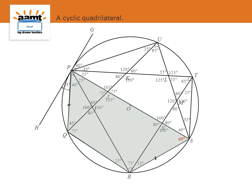 A cyclic quadrilateral.