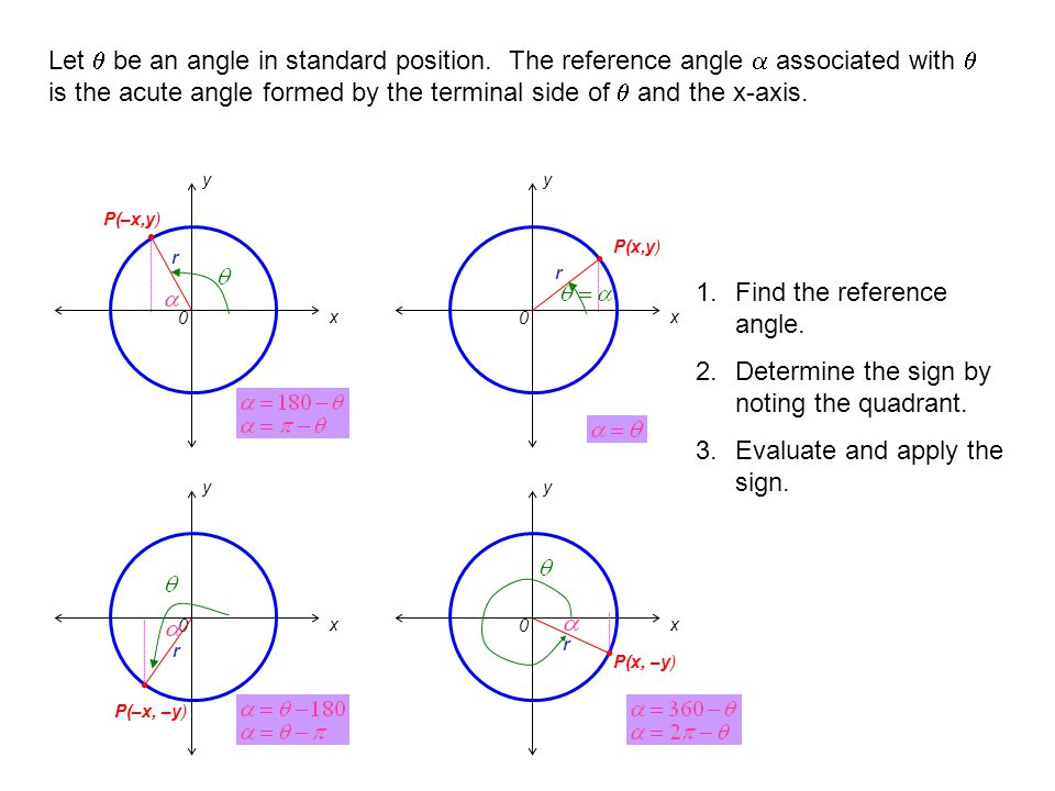 Find the reference angle. Determine the sign by noting the quadrant.
