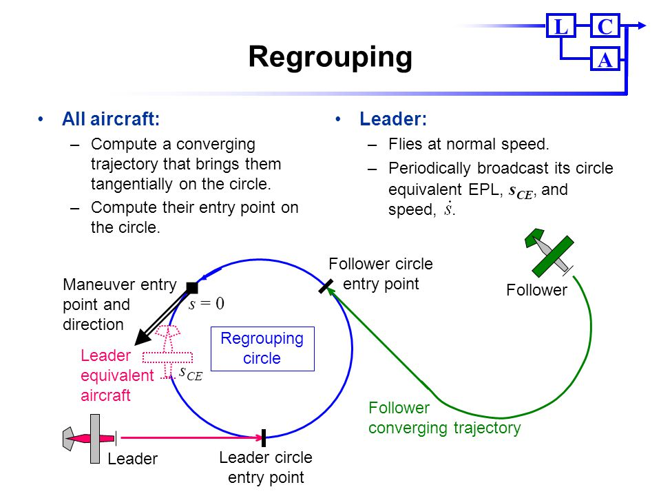 Regrouping All aircraft: Leader: s = 0 sCE