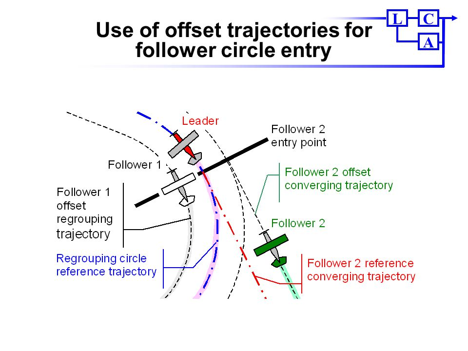 Use of offset trajectories for follower circle entry