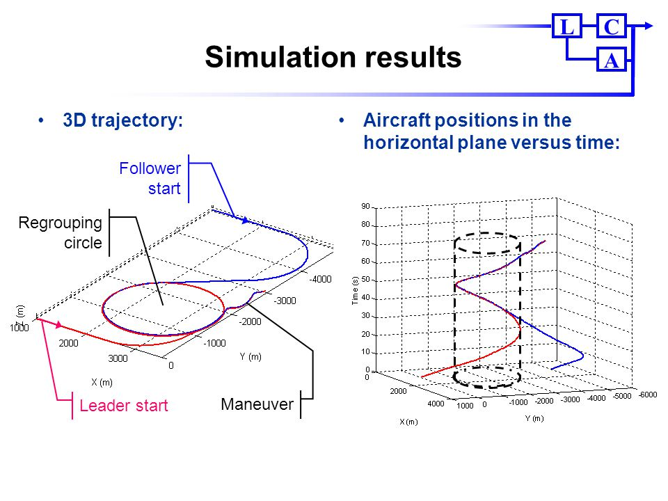 Simulation results 3D trajectory:
