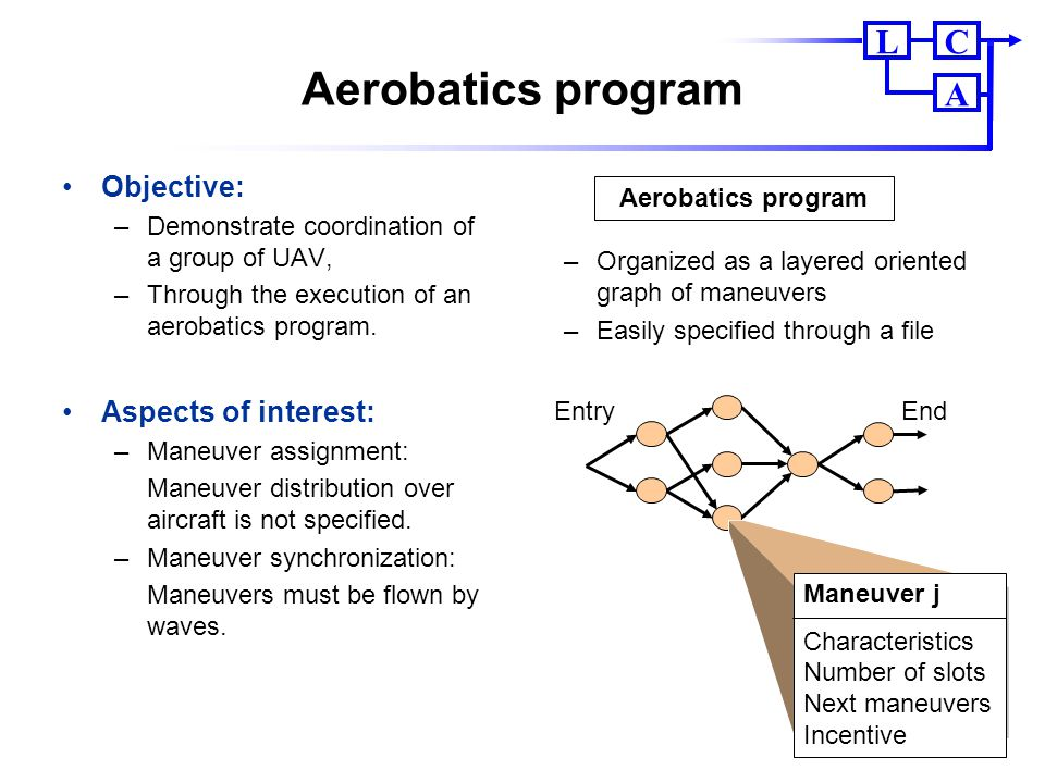 Aerobatics program Objective: Aspects of interest: