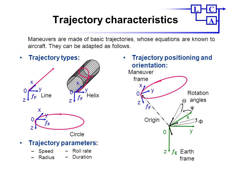 Trajectory characteristics