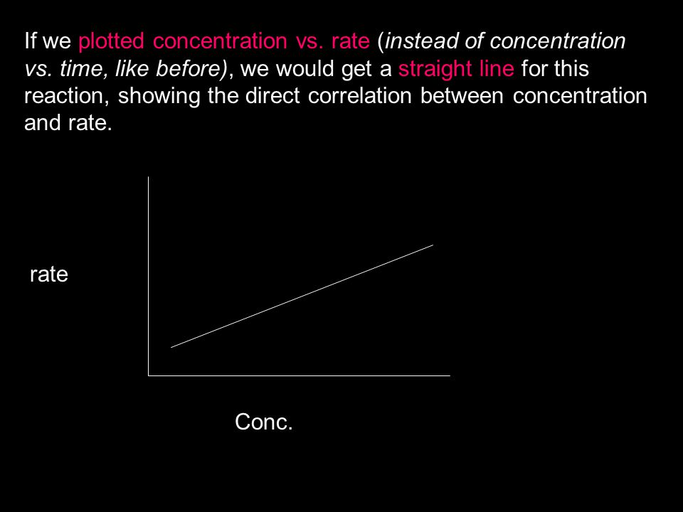 If we plotted concentration vs. rate (instead of concentration vs