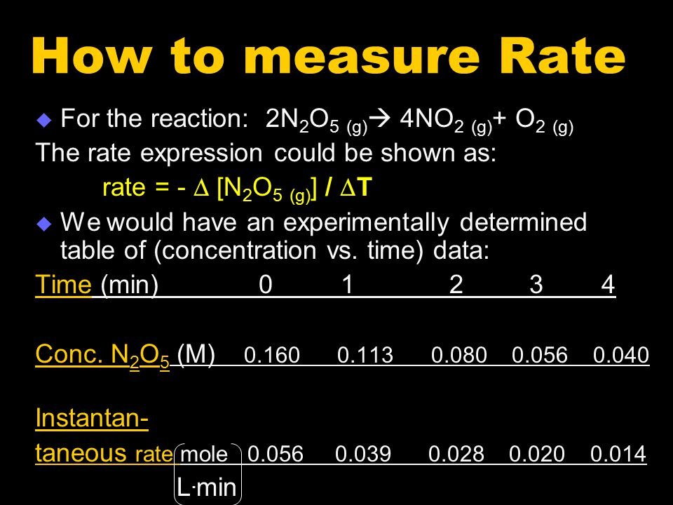 How to measure Rate For the reaction: 2N2O5 (g) 4NO2 (g)+ O2 (g)