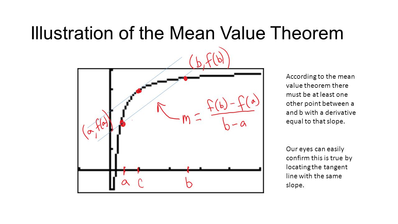 Illustration of the Mean Value Theorem