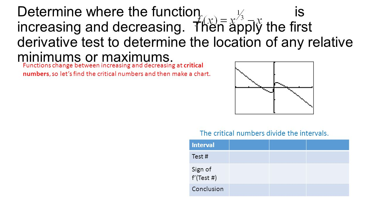 Determine where the function is increasing and decreasing