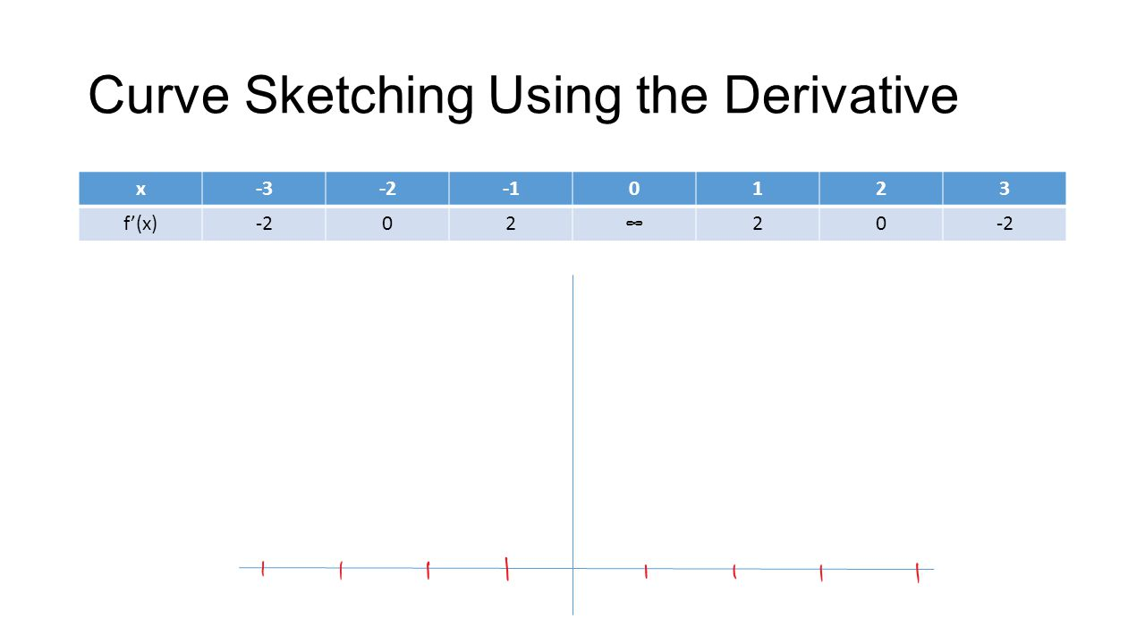 Curve Sketching Using the Derivative