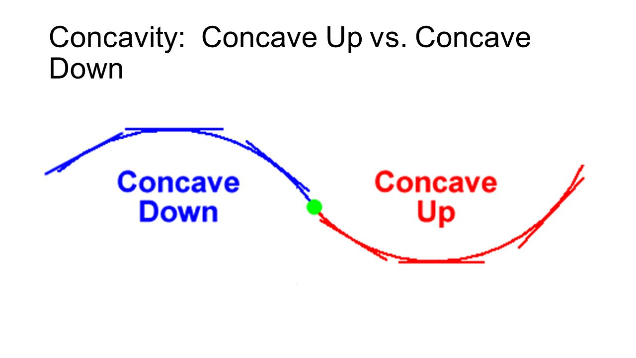 Concavity: Concave Up vs. Concave Down