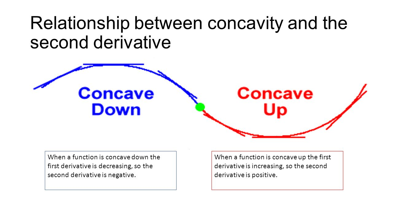 Relationship between concavity and the second derivative
