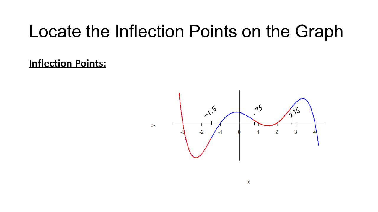 Locate the Inflection Points on the Graph