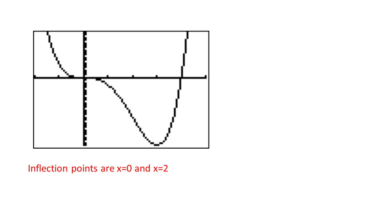 Inflection points are x=0 and x=2