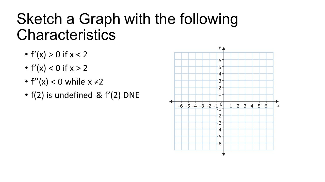 Sketch a Graph with the following Characteristics