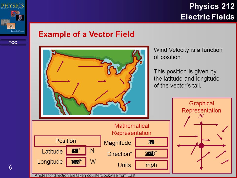 Example of a Vector Field