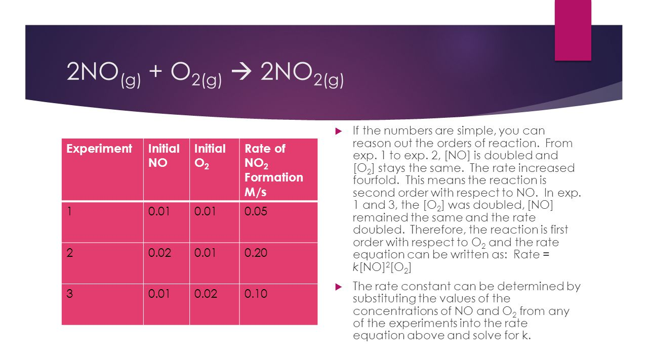 2NO(g) + O2(g)  2NO2(g) Experiment Initial NO O2 Rate of NO2