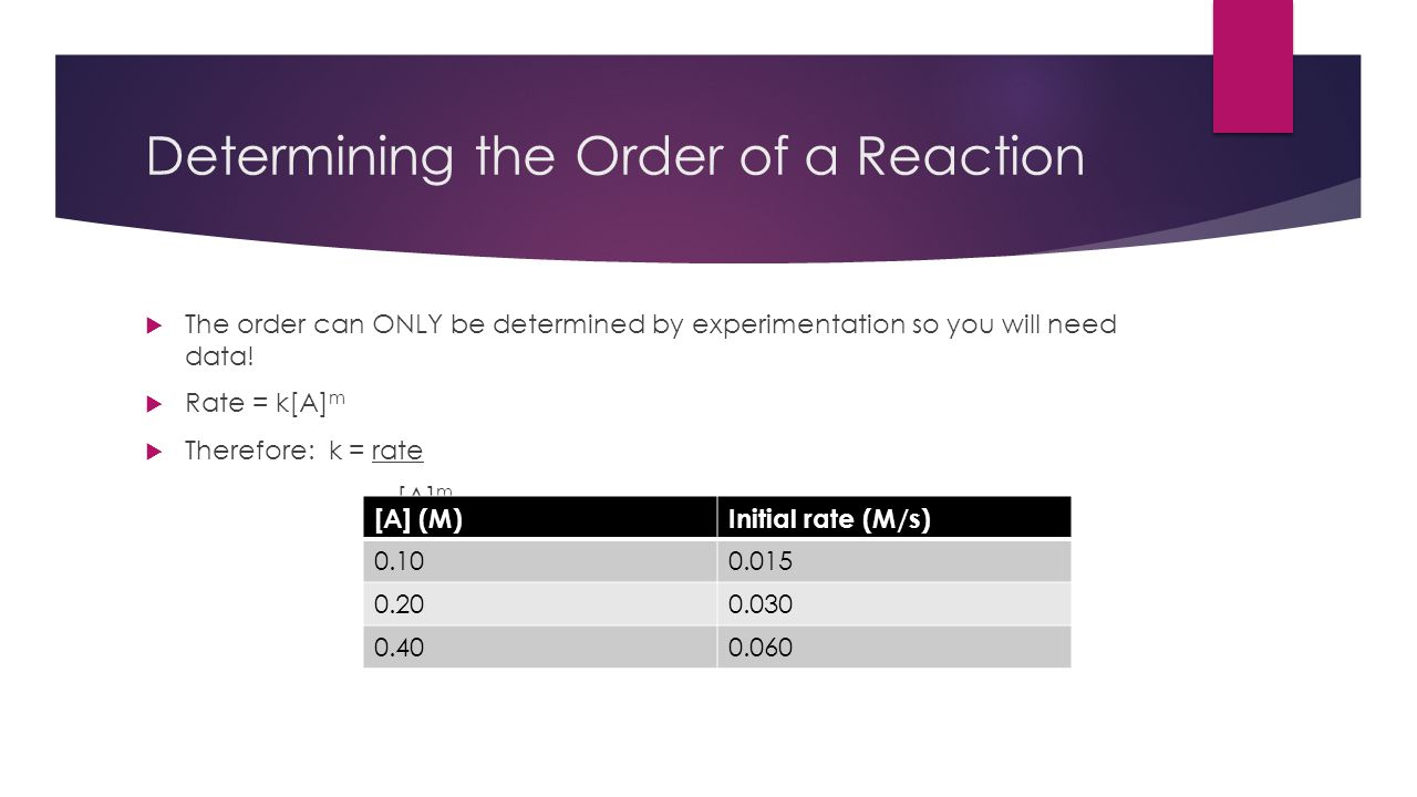 Determining the Order of a Reaction