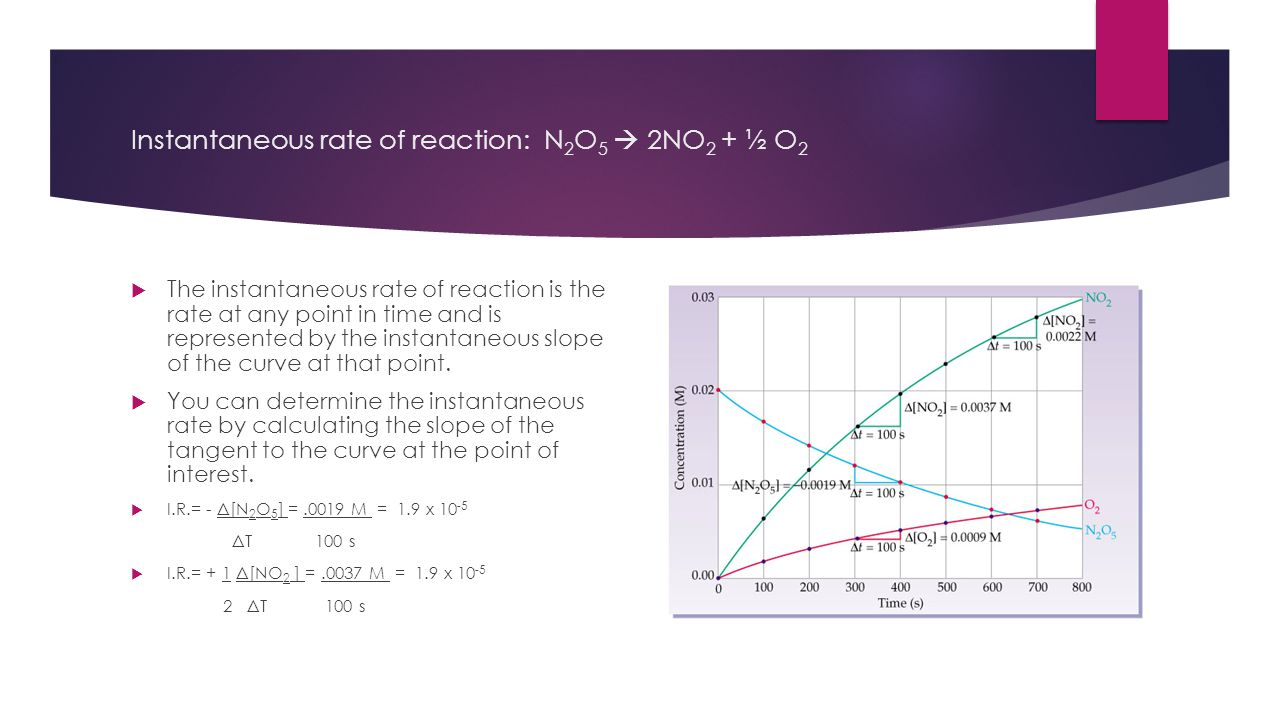 Instantaneous rate of reaction: N2O5  2NO2 + ½ O2