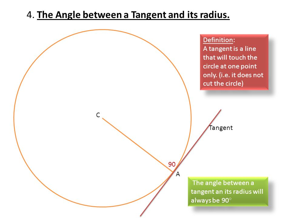 4. The Angle between a Tangent and its radius.
