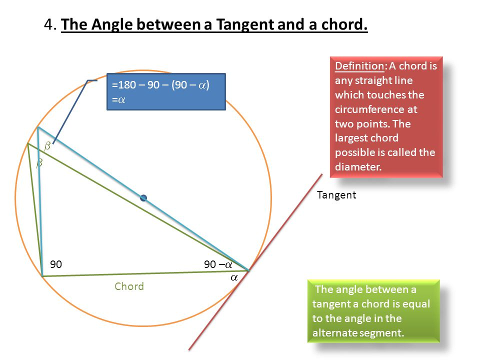 4. The Angle between a Tangent and a chord.