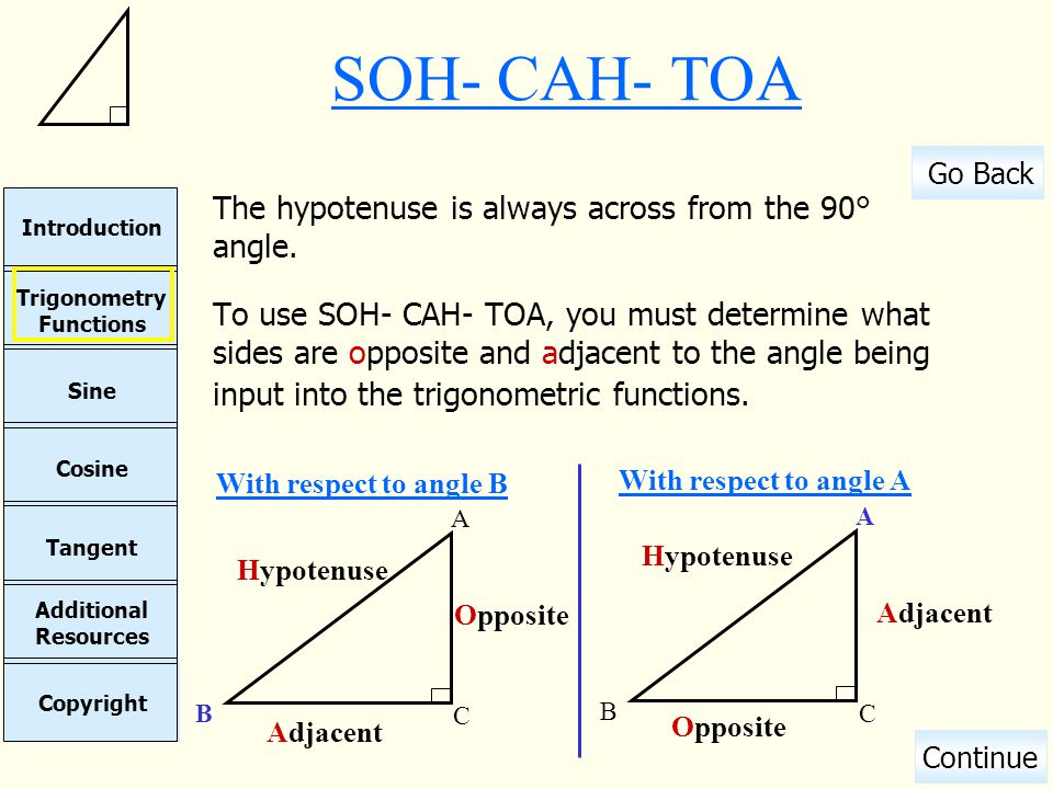 SOH- CAH- TOA The hypotenuse is always across from the 90° angle.