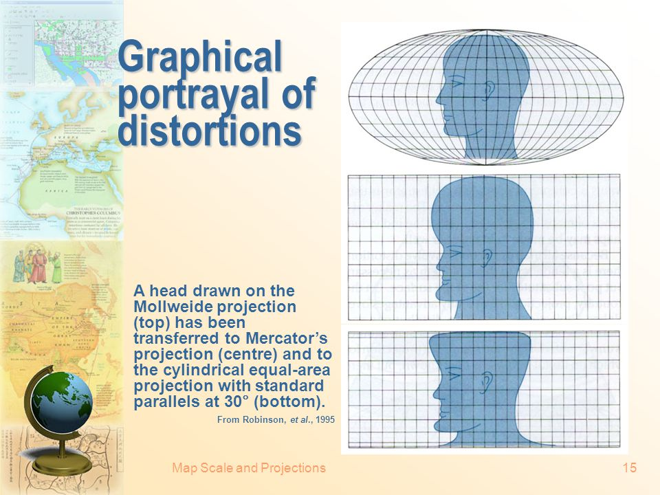 Graphical portrayal of distortions