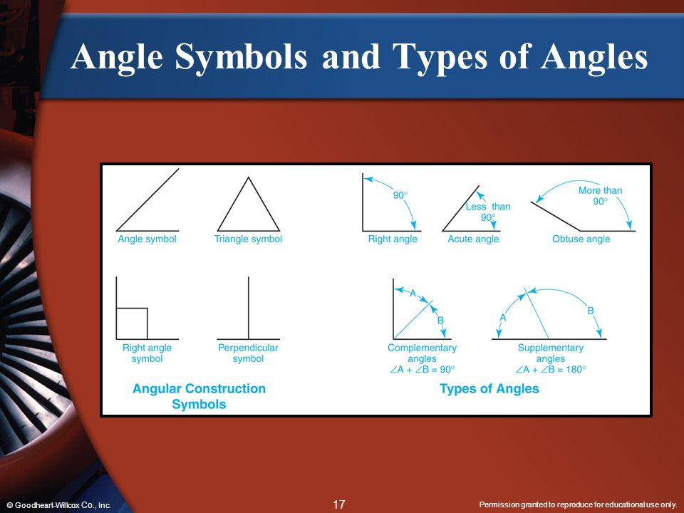 Angle Symbols and Types of Angles