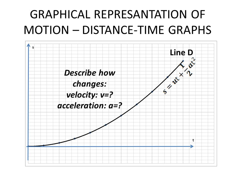 GRAPHICAL REPRESANTATION OF MOTION – DISTANCE-TIME GRAPHS