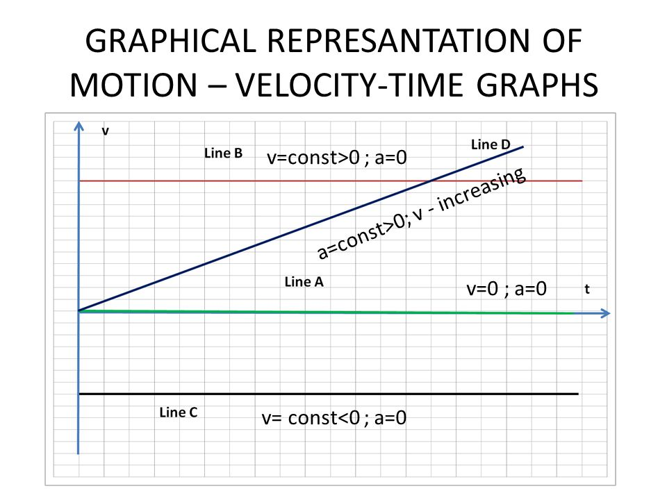 GRAPHICAL REPRESANTATION OF MOTION – VELOCITY-TIME GRAPHS