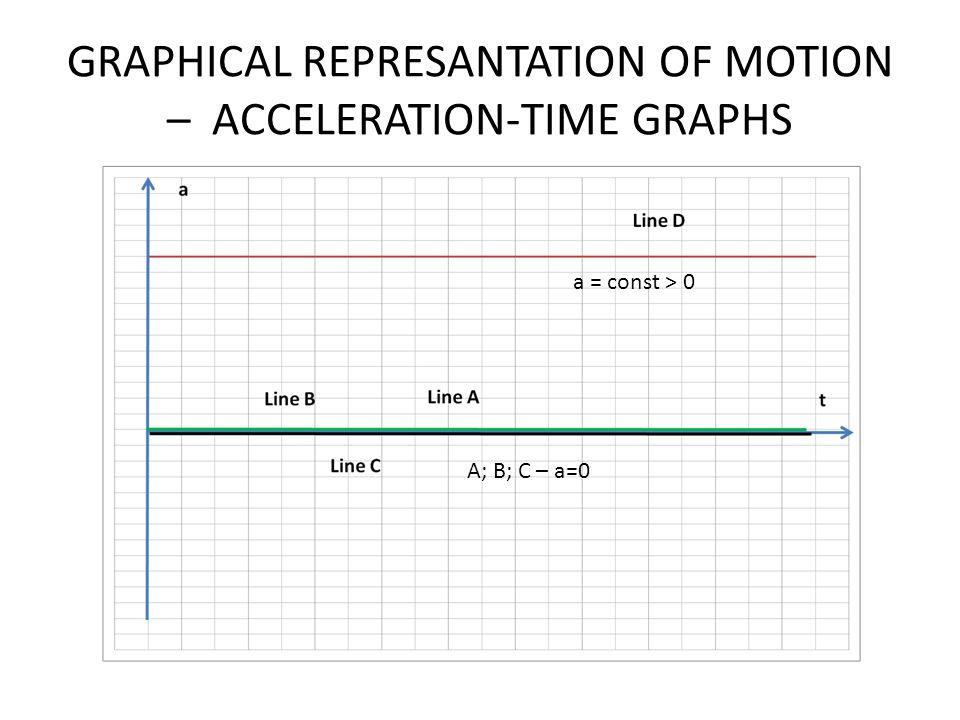 GRAPHICAL REPRESANTATION OF MOTION – ACCELERATION-TIME GRAPHS