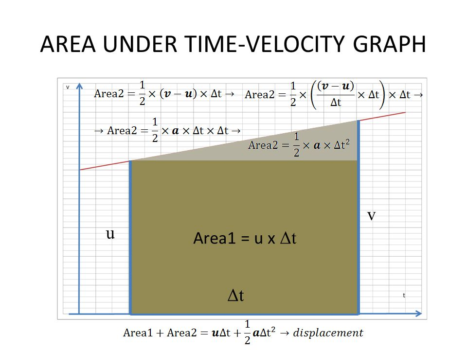 AREA UNDER TIME-VELOCITY GRAPH