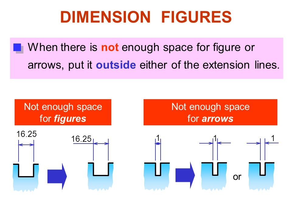 DIMENSION FIGURES When there is not enough space for figure or