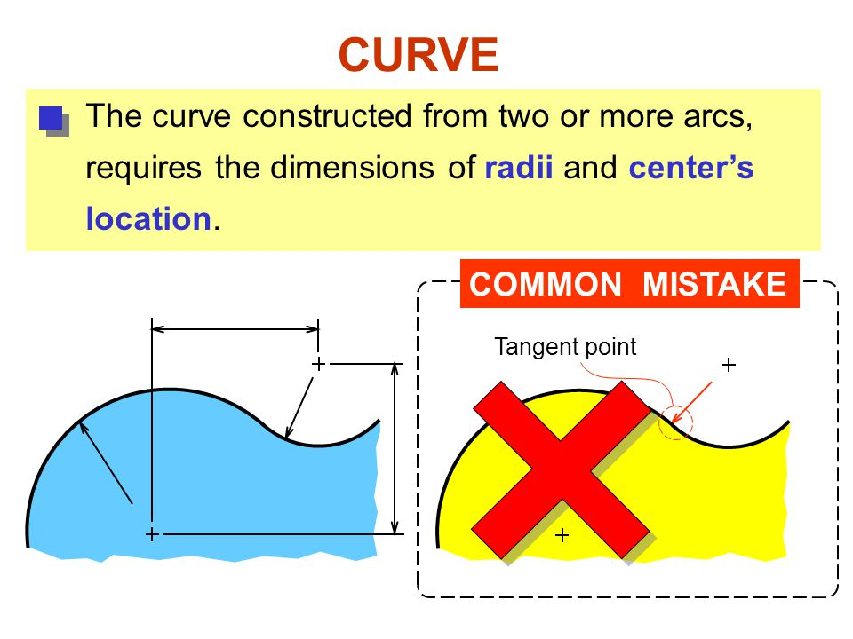 CURVE The curve constructed from two or more arcs,