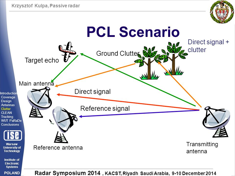 PCL Scenario Direct signal + clutter Ground Clutter Target echo