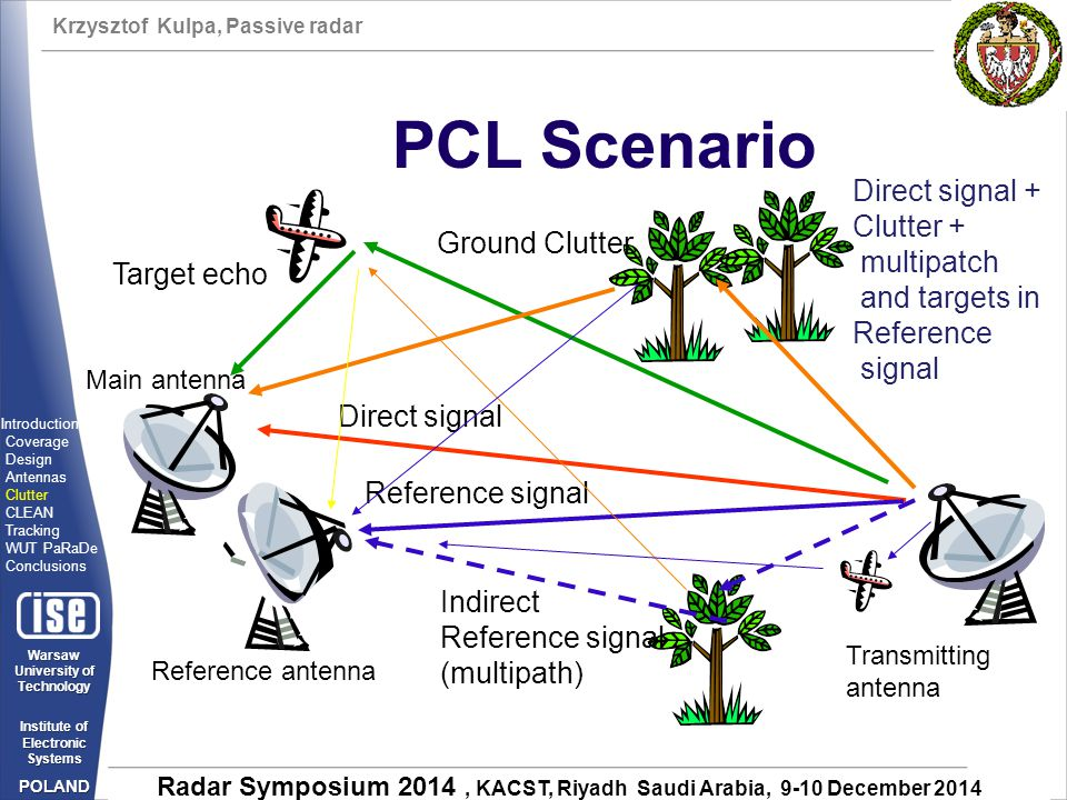 PCL Scenario Direct signal + Clutter + multipatch Ground Clutter