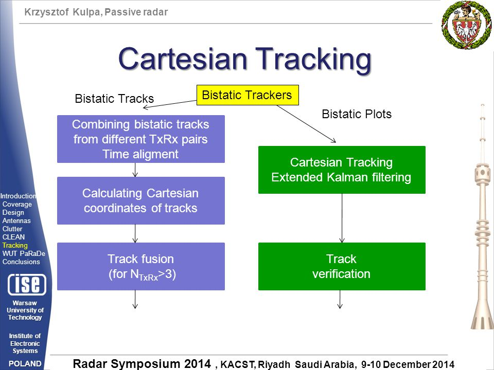 Cartesian Tracking Bistatic Trackers Bistatic Tracks Bistatic Plots