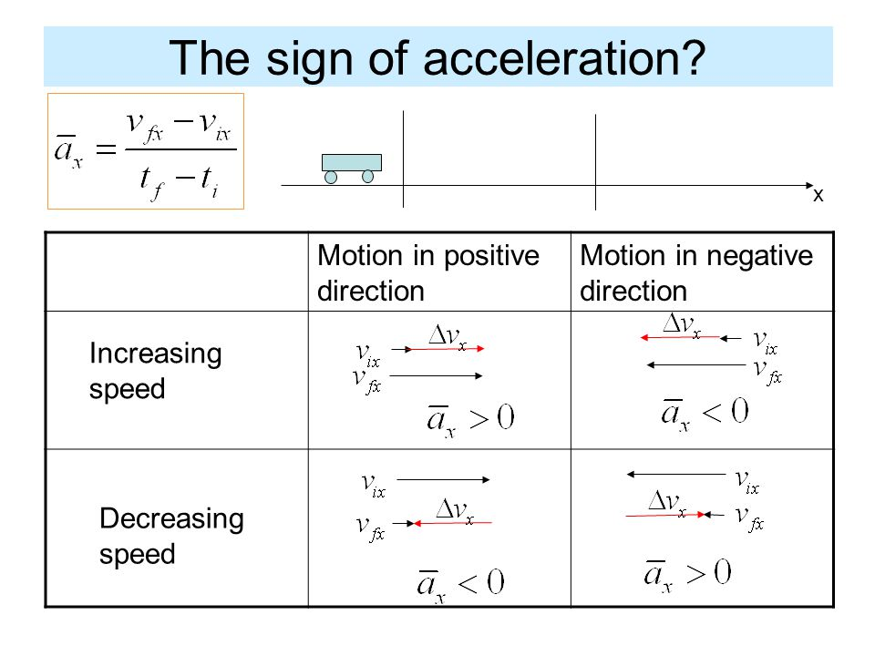The sign of acceleration